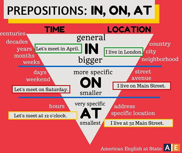 IN ON AT prepositions